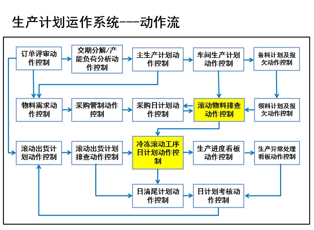 生产计划运作系统.png